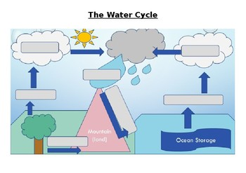 water cycle diagram worksheet blank thermostat x2 wire teaching resources teachers pay the and answers