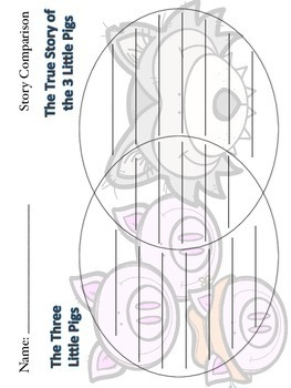 Three Little Pigs Unit Plan {CCSS Aligned} by Mindfully