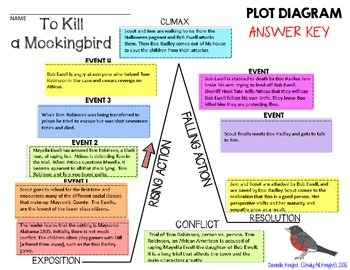 plot diagram answers trailer plug wiring with electric brakes to kill a mockingbird by harper lee story map pyramid