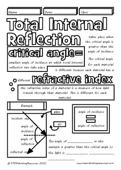 Total Internal Reflection Middle, High School Physics