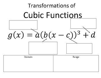 Transformations of Cubic Functions Reference Page by