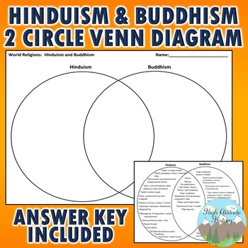 judaism hinduism venn diagram vw golf mk5 abs wiring and buddhism activities teaching resources teachers pay