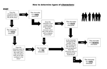 Types of Characters Flowchart by Teaching Tools You Can
