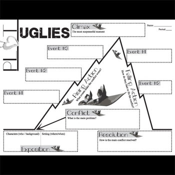 UGLIES Plot Chart Organizer Diagram Arc (by Westerfeld