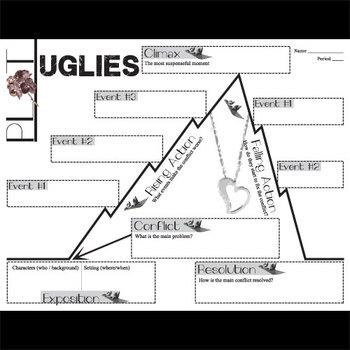 UGLIES Plot Chart Organizer Diagram Arc (by Westerfeld