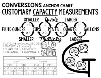 Upper Grade MATH Anchor Charts by Susie Rios-Panicked