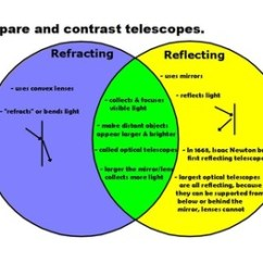 Grade 2 Venn Diagram Worksheets Weedeater Featherlite Fuel Line Optical Telescopes For Activinspire By Jjms | Tpt