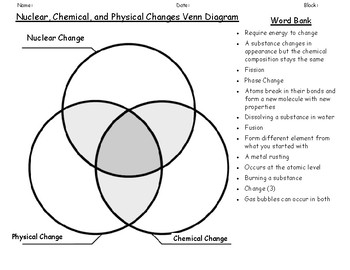 fission vs fusion venn diagram vw transporter t5 stereo wiring physical chemical and nuclear change by ms corey science spot