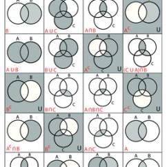 Venn Euler Diagram In Math 2006 Nissan Patrol Stereo Wiring Diagrams Part 1 By Kevin Wilda | Teachers Pay