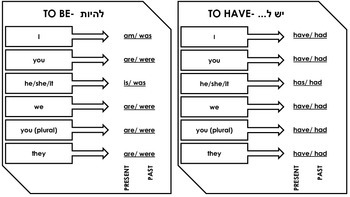 Verb Conjugation Sheet: To Be and To Have (Hebrew) by Jenn