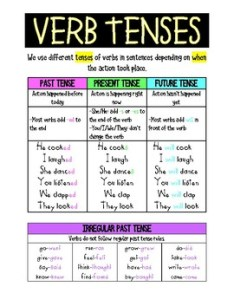 Verb tenses anchor chart also by madeline farrey teachers pay rh teacherspayteachers