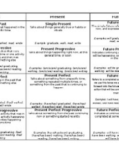 Verb chart with all past present and future tenses definitions examples also rh teacherspayteachers