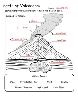 volcano diagram pipe diagramming adjectives and adverbs worksheets types parts information by geo earth sciences
