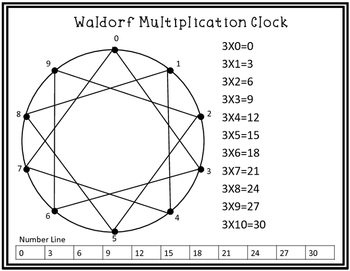 Waldorf Multipication Clock / Circle by Whole Hearted