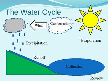 water cycle diagram interactive