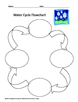 Water Cycle Research Graphic Organizers K-1 by The