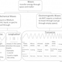 Venn Diagram Of Transverse And Longitudinal Waves Addressable Fire Alarm System Wiring Intro To Mechanical Original 2890853 1 Jpg