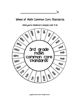 Wheel of 3rd Grade Math Common Core Standards by Upper