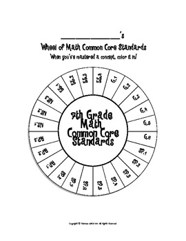 Wheel of 7th Grade Math Common Core Standards by Upper