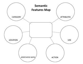 Vocabulary Word Features Maps (Semantic Features Analysis