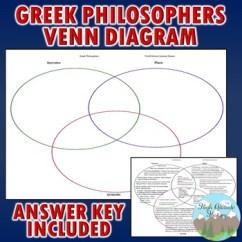 3 Circle Venn Diagram Graphic Organizer Ge Dryer Wire Greek Philosophers Socrates Plato Aristotle Tpt