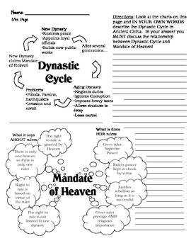Dynastic Cycle/Mandate of Heaven Worksheet by myrapunzal