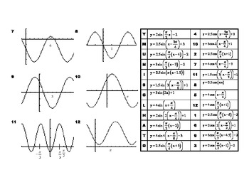 Writing Equations Of Sinusoids Worksheet