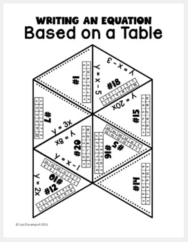 Writing an Equation based on a Table (PUZZLE) by Lisa