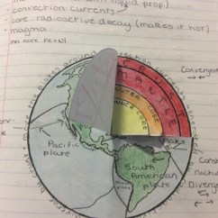 Structure Of The Earth Diagram Two Phase Wiring Foldable For Interactive Notebook Tpt