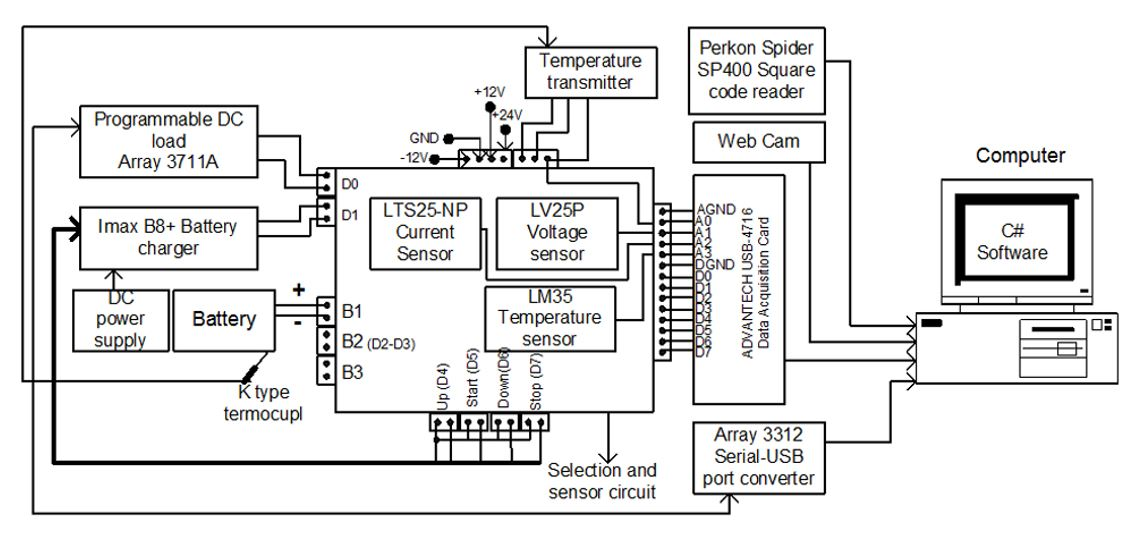 Design and Implementation of Soc Prediction for a Li-ion