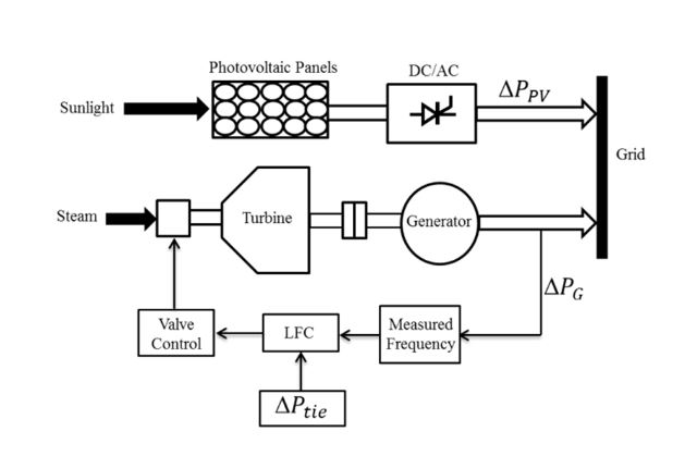 Use of the Genetic Algorithm-based Fuzzy Logic Controller