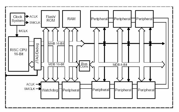 Design Implementation Of A Microcontroller based External