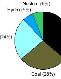 good representation also pie charts technical presentation proficiency examination rh ece uwaterloo