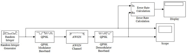 qpsk transmitter and receiver block diagram nitrous wiring with window switch ece 489 communications system laboratory lab 4 modulation simulation model
