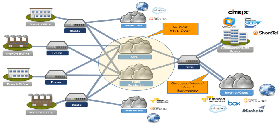 network diagram for small company human ear secure sd wan software defined virtual ecessa bandwidth and always connected or active networks businesses quickly realize the technical economic benefits of a wanworx deployment