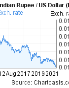 Indian rupee to us dollar inr usd years forex chart featured also rates rh chartoasis