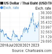 5 years US Dollar-Thai Baht (USD/THB) chart | Chartoasis