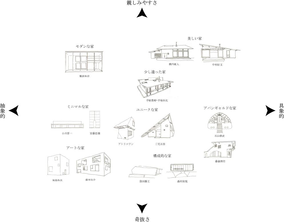 建築家ポジションマップ