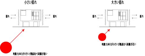 地震距離の図