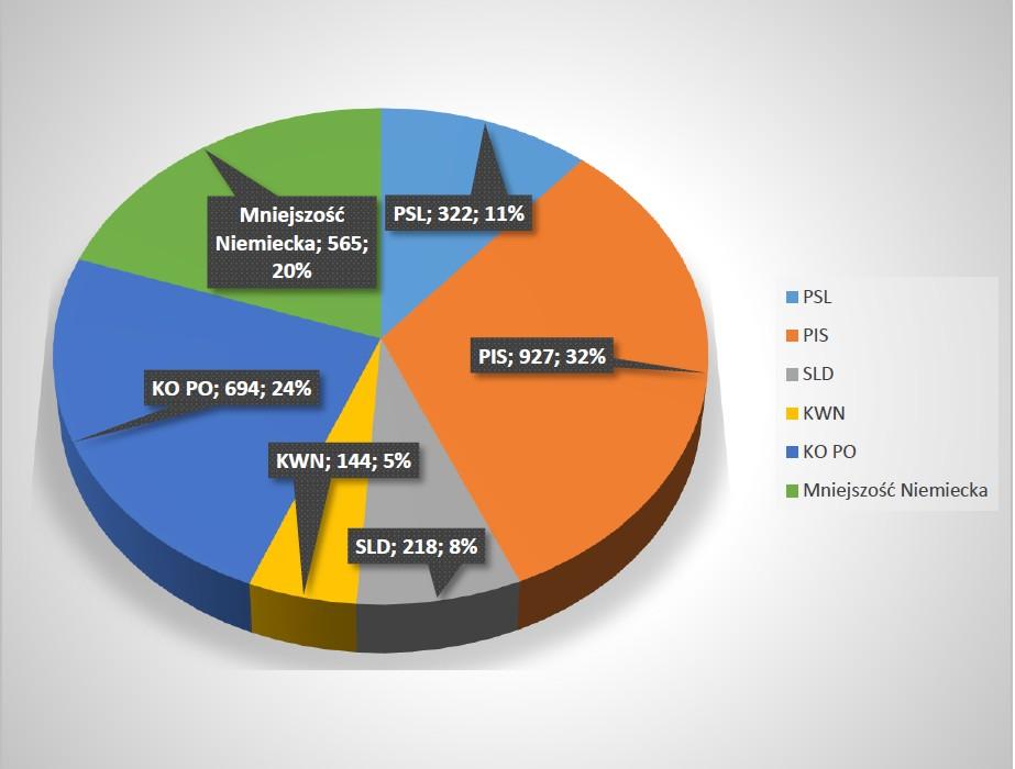 Jak głosowali mieszkańcy gminy Popielów 2