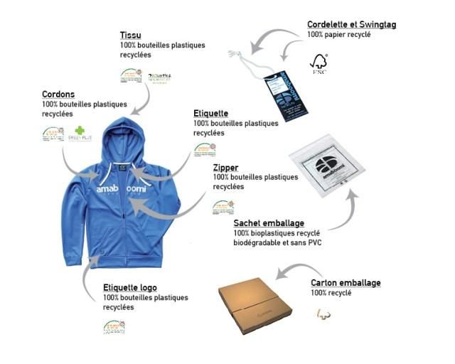 Produits recyclés- Amaboomi