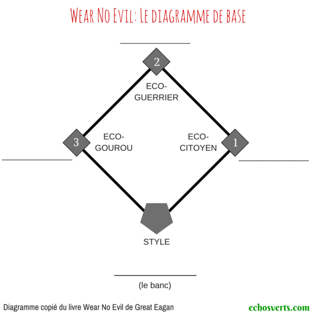 Wear no evil- diagramme