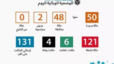 صورة 50 إصابة جديدة بفيروس كورونا في موريتانيا