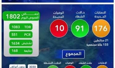 صورة موريتانيا : إرتفاع الحالات الحرجة بسبب كورونا.. (انفوحرافيك)