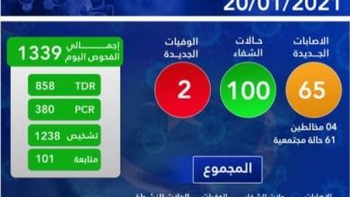 صورة 65 إصابة جديدة بفيروس كورونا في موريتانيا