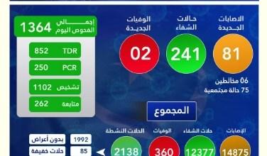 صورة الحالة الوبائية لفيروس كورونا في موريتانيا اليوم 2021/4/1 .. (انفوجرافيك )