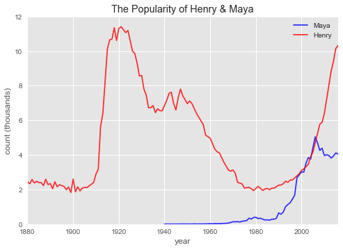 plot of name count