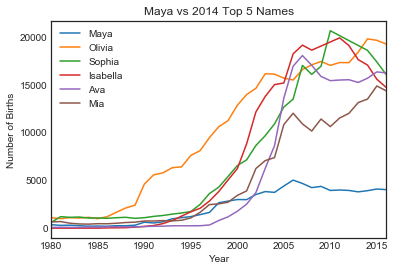 Plot of Maya vs Top 5