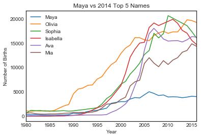 Plot of Maya vs Top 5
