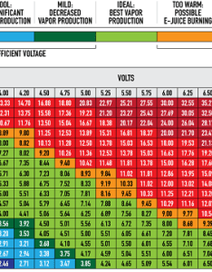 cig voltage resistance chart also study cigarettes release more formaldehyde than rh ecigarettereviewed
